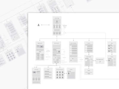 Miracle League User Flows web design ux user flow user experience strategy