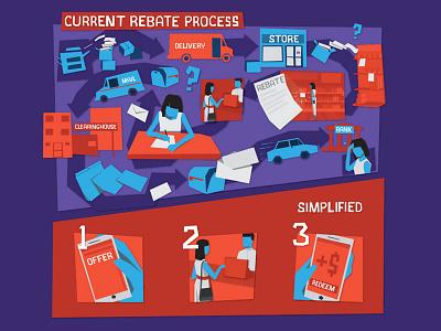 Rebate Process explainer explain illustrator drawing orange purple abstract simple illustration process rebate
