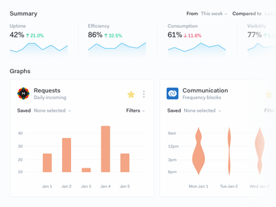 Graph Visualizations track percentage trends filters summary star visualization chart line bar graphs