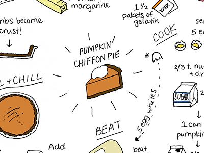 Best Pumpkin Pie Ever illustration food pumpkin pie thanksgiving