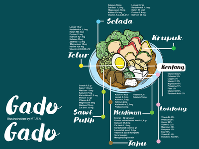 infographic of gado-gado infographic vector adobe illustrator branding design illustration