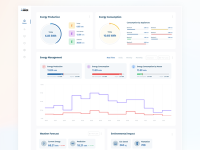 Energy Management System research analytic analytics dashboard admin dashboard web app dashboad dashboard design app ui ui design web energy energy management