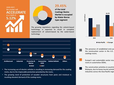 coating resins market share