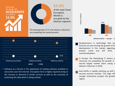 cloud encryption market size