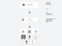Wireframe Workflows
