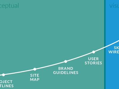 Planning process diagrams ux