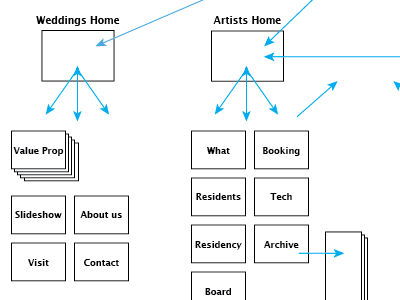 Site Mapping ui web design site map ia