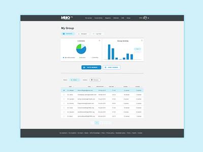 Group Admin Dashboard design ux ui pie chart bar chart chart admin dashboard data