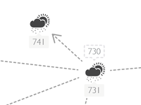 Weather Stations interacting