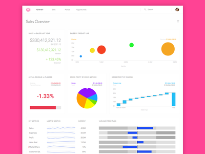 Sales Dashboard ui dashboard data app ux charts graphs table clean simple roboto google