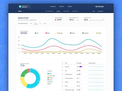 Dashboard Usage Stats v3 dashboard stats usage stats analytics charts data visualization dashboard