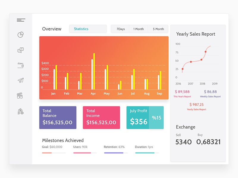 User Dashboard by Suresh k on Dribbble