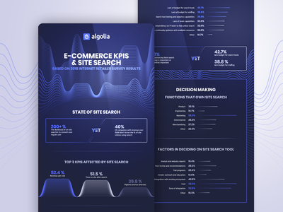 Algolia retailer survey infographics graph data illustration blue search algolia vector datavisualisation info graphic