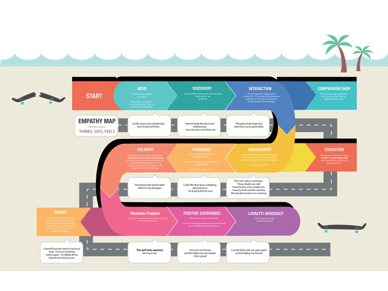 Boardshop Customer Journey Map by David Buitrago Dribbble