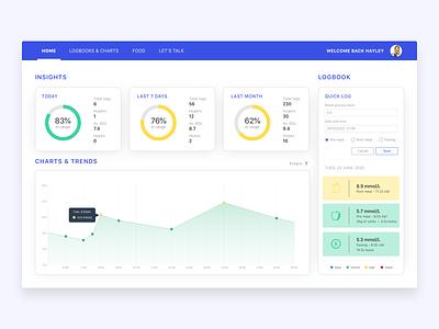 Diabetes Management Web dashboard charts infographics health ux web app design minimal flat ui design