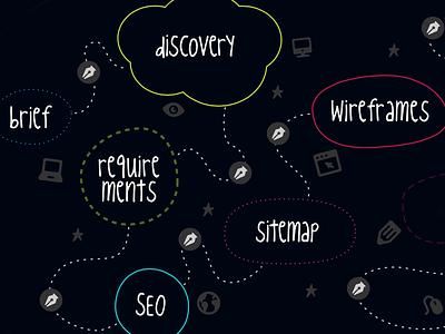 Process process waterfall web design slide