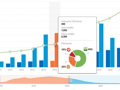 Oil Chart ui user interface infographics chart