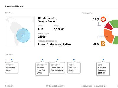 Oil Dashboard dashboard chart graph ui user interface