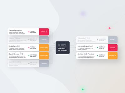 Project Management - Dependencies