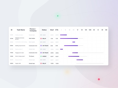 Project Management - Schedule