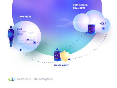 ezDI Secure Data Transfer Illustration