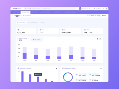 Audioserve device fill rate inventory fill rate publisher stats publisher purple line chart piechart bar chart impressions revenue ecpm ltr ctr audio dashboard ui dashboard design