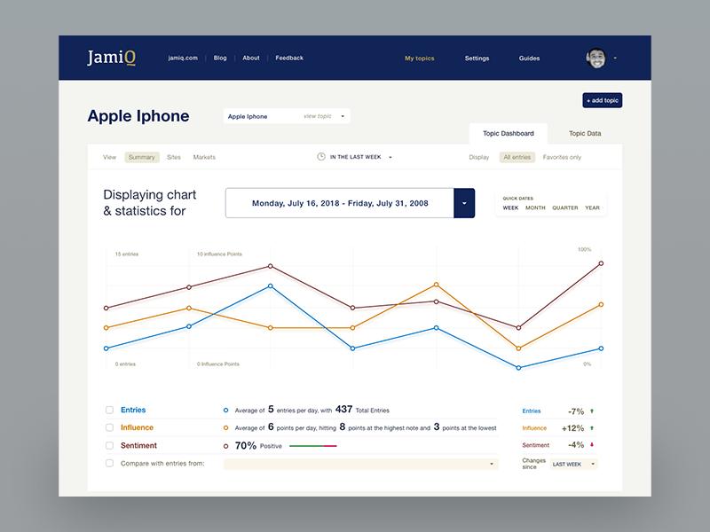 JamiQ Dashboard data analytics social graphic chart clean ui dashboard