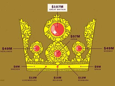 Crown chart monarchy data viz chart vox money royalty crown