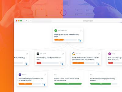 Visual hierarchy tree - Weekdone dashboard sketch ios clean minimal hierarchy tree ux ui app web