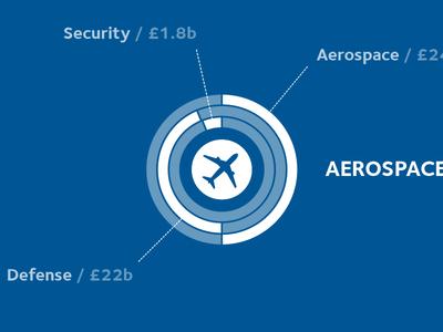 Aerospace, Security & Defense
