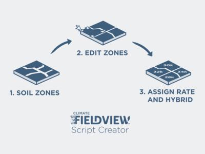 Script Creator Steps slide flow iconography