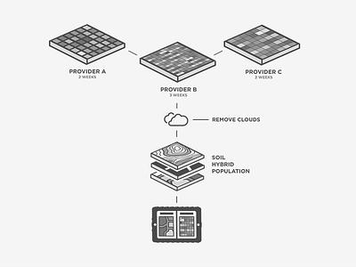 Imagery Diagram fieldview maps layers ipad diagram