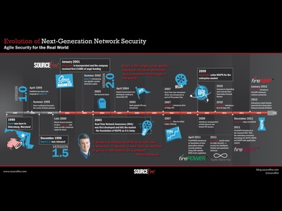 Sourcefire Timeline design poster infographic