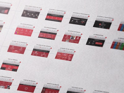 Sitemap ux design wireframe ux process interface conception chart flowchart sitemap