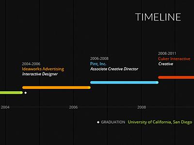 Timeline timeline time line lime thyme lyme lion simba rafiki circle of life