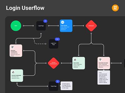 Email & Password Login: User Flows password login page login design login uxdesign freebie user experience user flow guide tutorial userflow dopeux design website app ux
