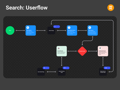 Search (without filter) Userflow flowchart user flow search bar search engine searching search user experience ux user experience ux design dopeux app website ux