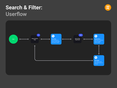 Search and Filter Userflow ui filtering filter searching search user experience uxui ux designs ux design uiux uxdesign userflow ux
