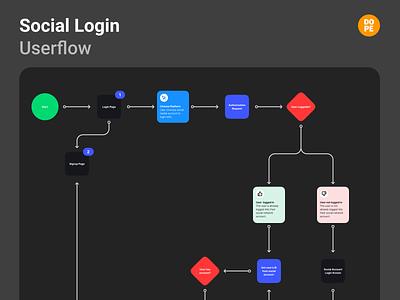 Social Media Login User Flows social media design social login login screen login design login form website app design dopeux user experience login page social media login ux