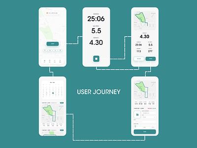 Runners High Tracker app adobe xd ux ui mobile dailyui