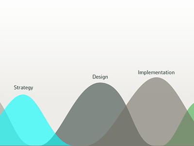 Process Visualization process chart timeline website