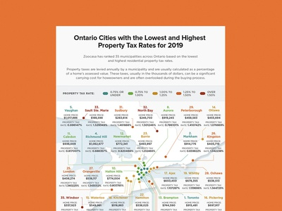 Ontario Property Tax Map data map legend pin icon infographic vector layout bright flat
