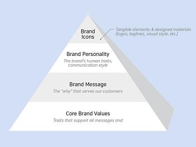 Elements of a Brand Strategy & Identity branding message personality write design identity logo strategy brand