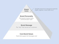 Elements of a Brand Strategy & Identity