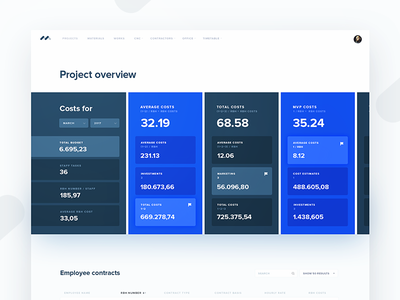 Project Overview and Costs ui dashboard colorful clean visualization data overview project costs