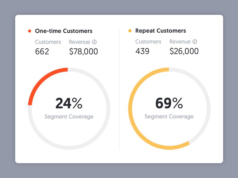 Segmentation UI graph chart metrics data ui dashboard
