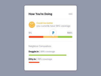 Performance Card UI graph chart metrics data ui dashboard