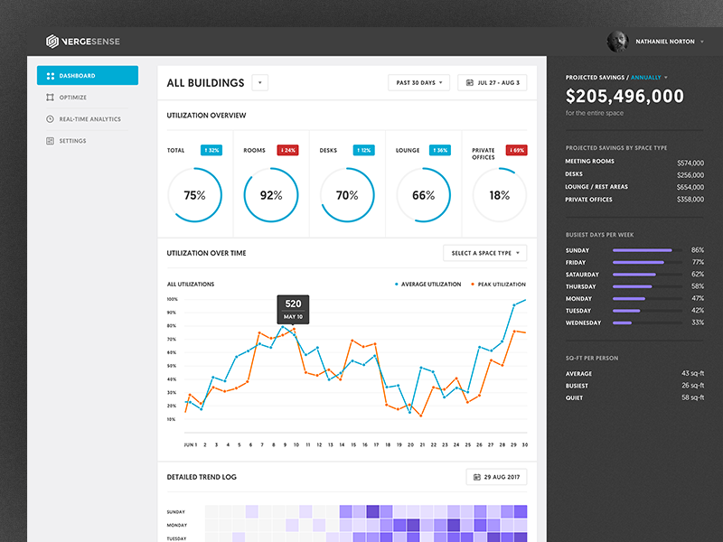 Vergesense dashboard