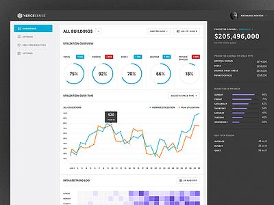 Vergesense Dashboard phone web design segmentation conversion graph chart metrics data ui dashboard