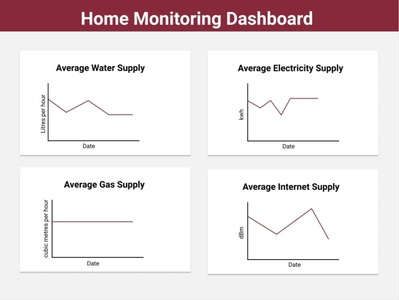 Home Monitoring Dashboard figma design figmadesign figma dailyui ux ui design